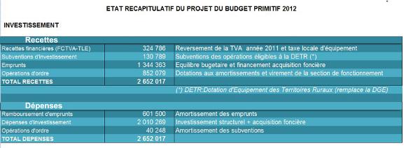 tableau_investissement_2012_bp.jpg