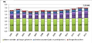 Fichier_source_DOB_2013_graf3.jpg