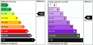 Etiquettes normalisées énergie et émission de gaz à effet deserre, selon les estimations et travaux proposés.