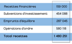 investissement_recettes_2015.jpg