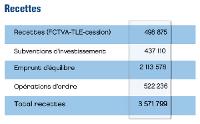 recettes_investissment.png