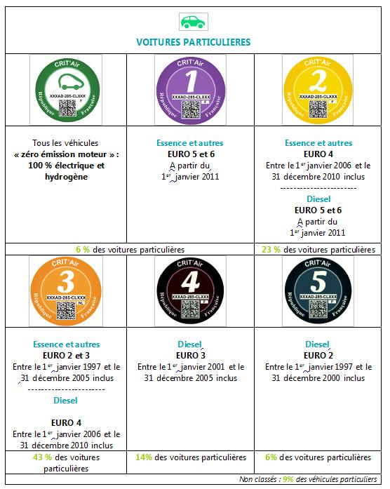 Classification des véhicules