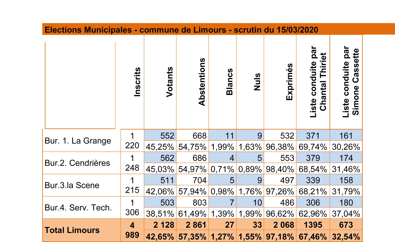 resultats_scrutin_15_mars_2020.jpg